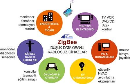 Zigbee to RS232/422/485 Converter